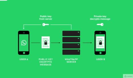 Whatsapp Encription
