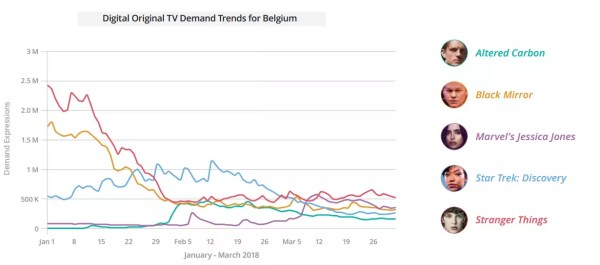 Dit zijn de populairste televisieseries van het begin van 2018 op internationale streamingdiensten