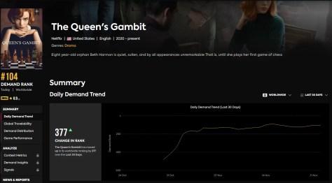 Nee VRT, Queen's Gambit is niet de meest bekeken serie op Netflix