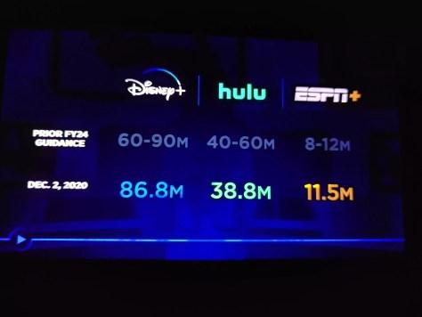 Disney Plus groeit naar 86,8 miljoen gebruikers