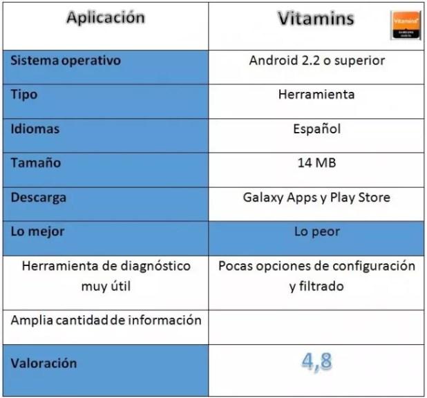 Tabla de Vitamins for Samsung mobile