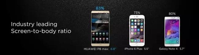 Ratio de aspecto de la pantalla en el Huawei P8 Max