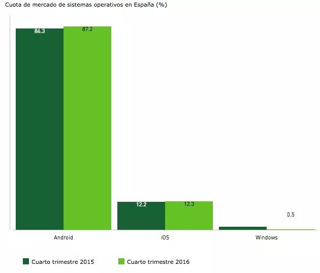 grafico ventas móviles Q4 2016
