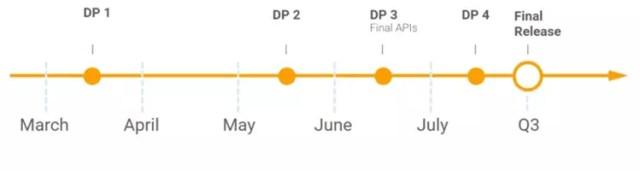 Calendario de actualizaciones de Android O