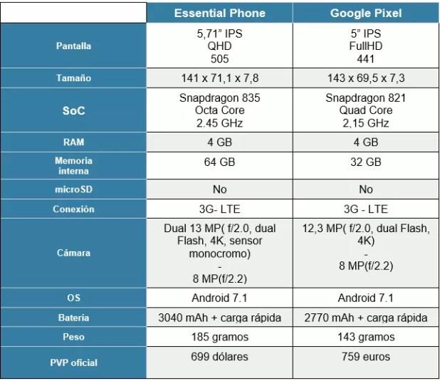 Essential Phone vs Google Pixel