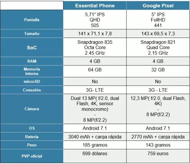 Essential Phone vs <stro data-recalc-dims=