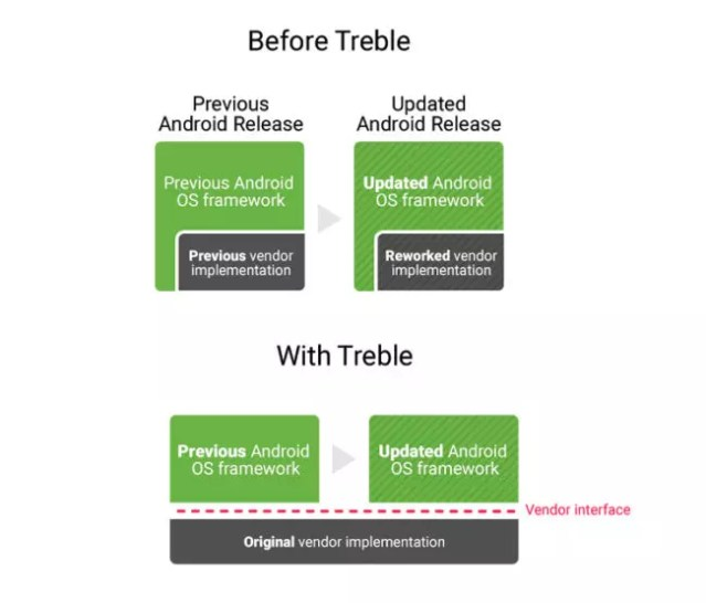 Implementación de Treble en <stro data-recalc-dims=