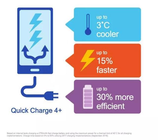 Novedades de la tecnología de carga rápida Quick Charge 4+
