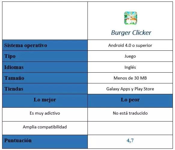 Tabla de Burger Clicker