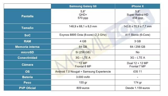iPhone X vs Samsung℗ Galaxy℗ S8