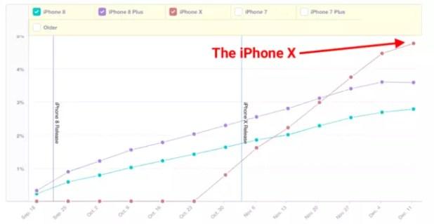 Ratio de adopción del iPhone X