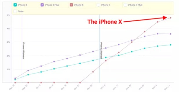 Ratio de adopción del iPhone X