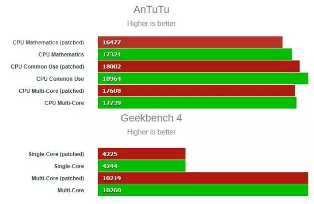 rendimiento del iPhone 8