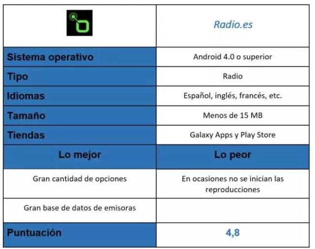 tabla de Radio.es