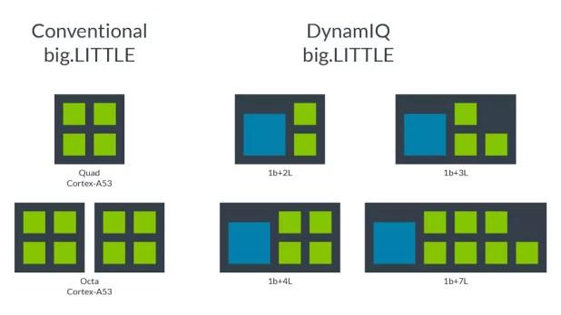Disposición de los cores con tecnología DynamIQ