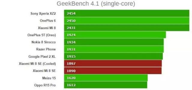 rendimiento del Snapdragon 710