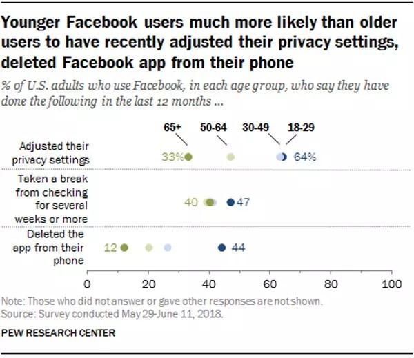 Porcentaje de usuarios por edades que determina borrar la aplicación de Facebook