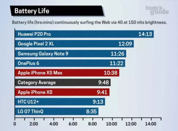 comparacion baterias iphone x