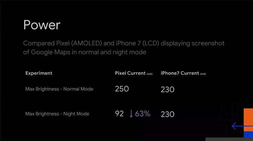 Gasto energético de una pantalla AMOLED y LCD en modo oscuro
