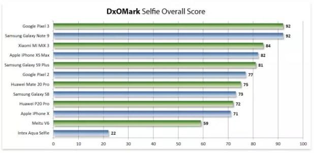 ranking selfie dxomark