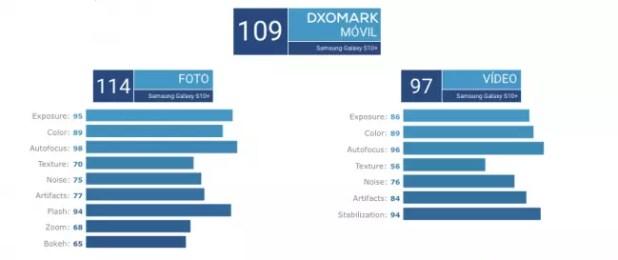 Galaxy S10 Plus DxOMark
