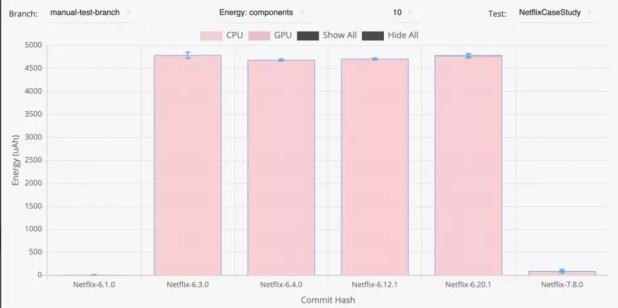 Consumo de ener´gia de Netflix en segundo plano
