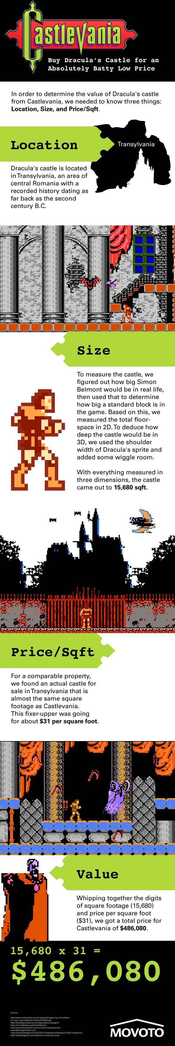 Castlevania For Sale
