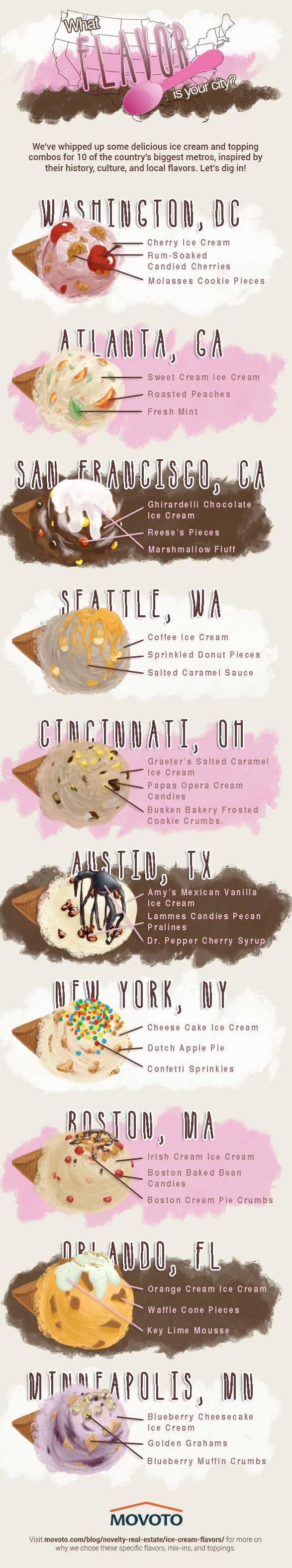 10 Cities' Ice Cream Flavors