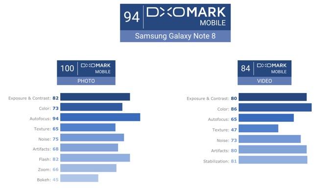 que signifie le score dxomark pour les appareils photo numériques
