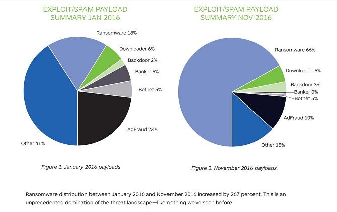 graphique de distribution des ransomwares