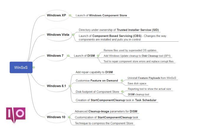 chronologie de l'amélioration de winsxs dans le système d'exploitation Windows