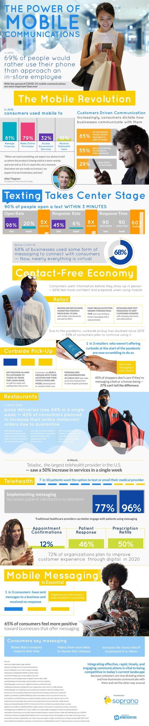 La puissance de la messagerie mobile