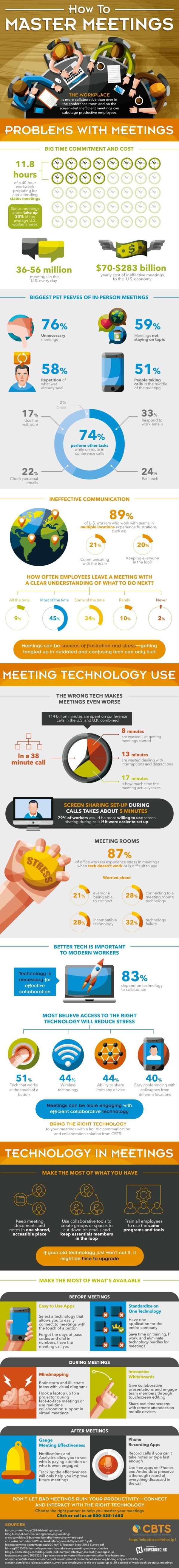 Apprenez à maîtriser les réunions avec la bonne technologie