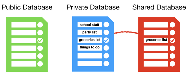 Les différents types de bases de données