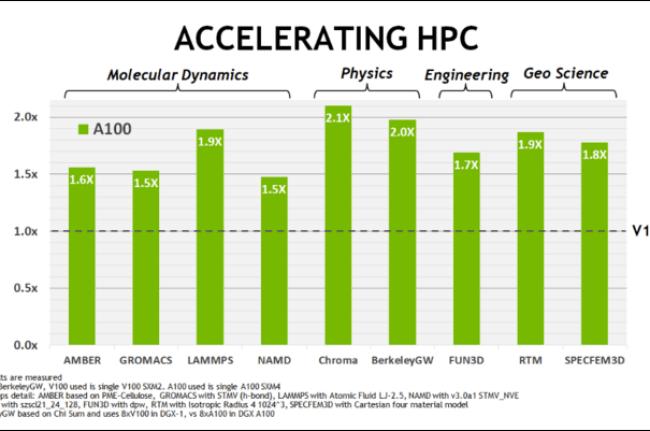 Améliorations des performances HPC
