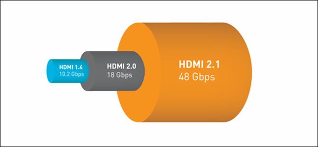 Un graphique de comparaison de bande passante HDMI 1.4, 2.0 et 2.1.