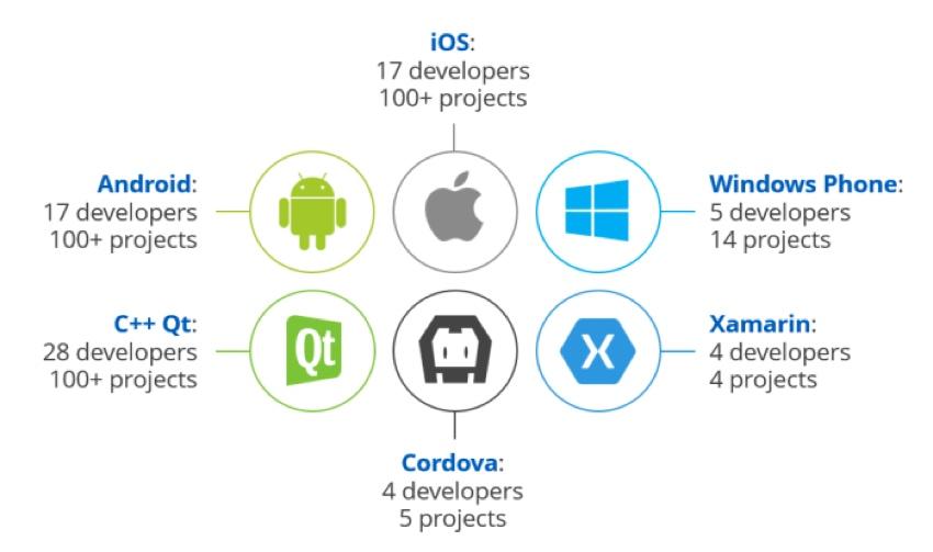 Développement mobile économique de ScienceSoft - Tableau des développeurs ScienceSoft et de leur expérience mobile