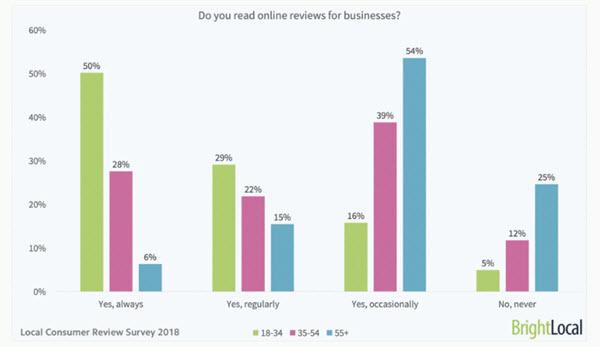 gráfico de negocios