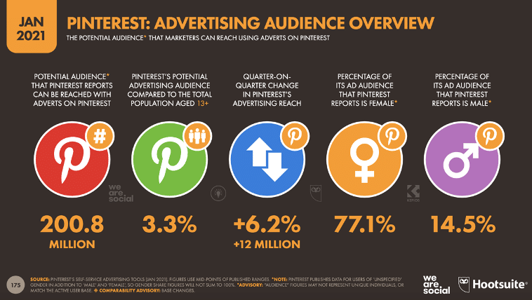 Aperçu de l'audience publicitaire Pinterest en janvier 2021