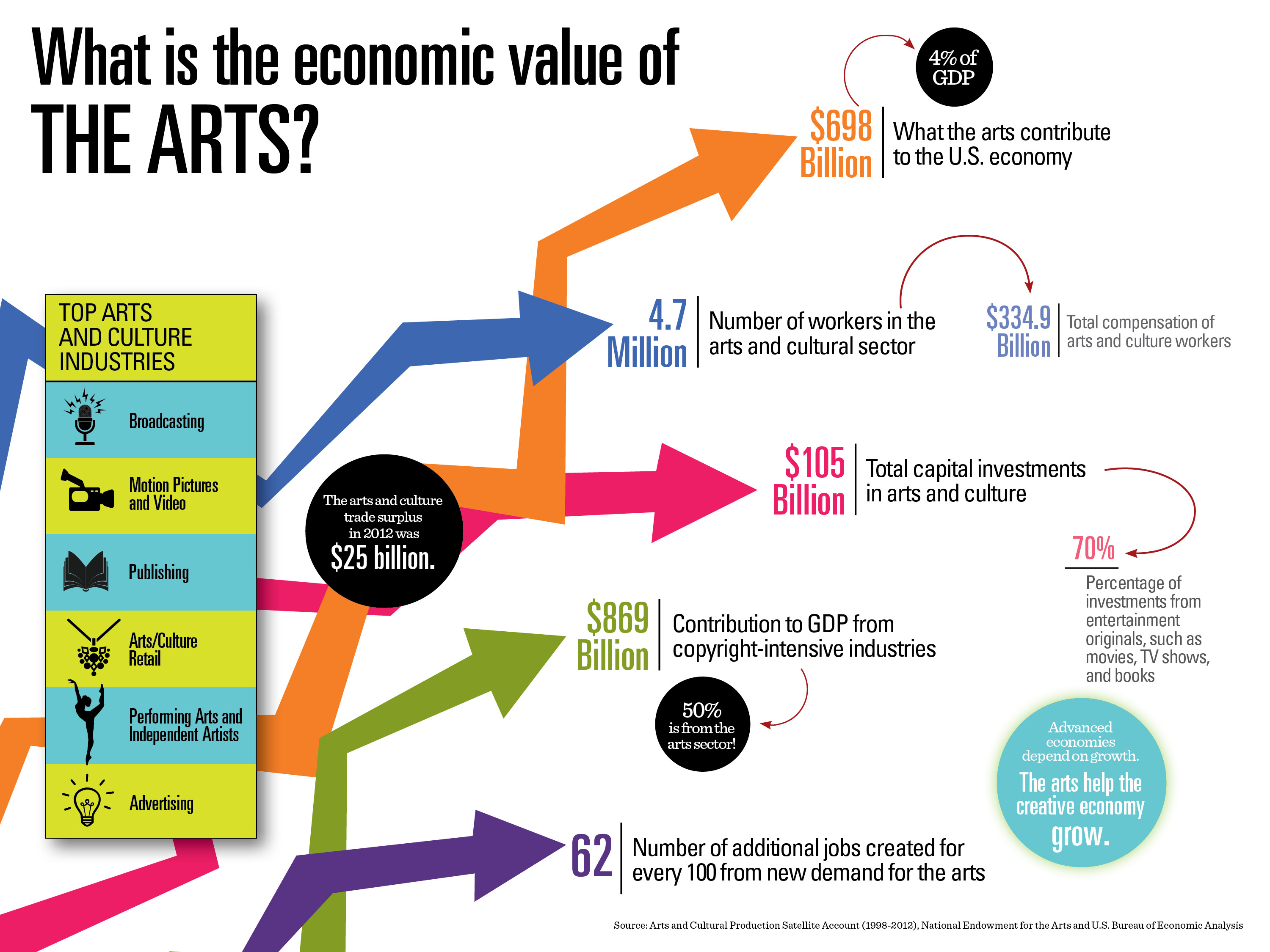 Creative Industries Add 698 Billion To The U S Economy