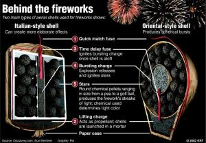 How Fireworks work – Michigan Pyrotechnic Arts Guild
