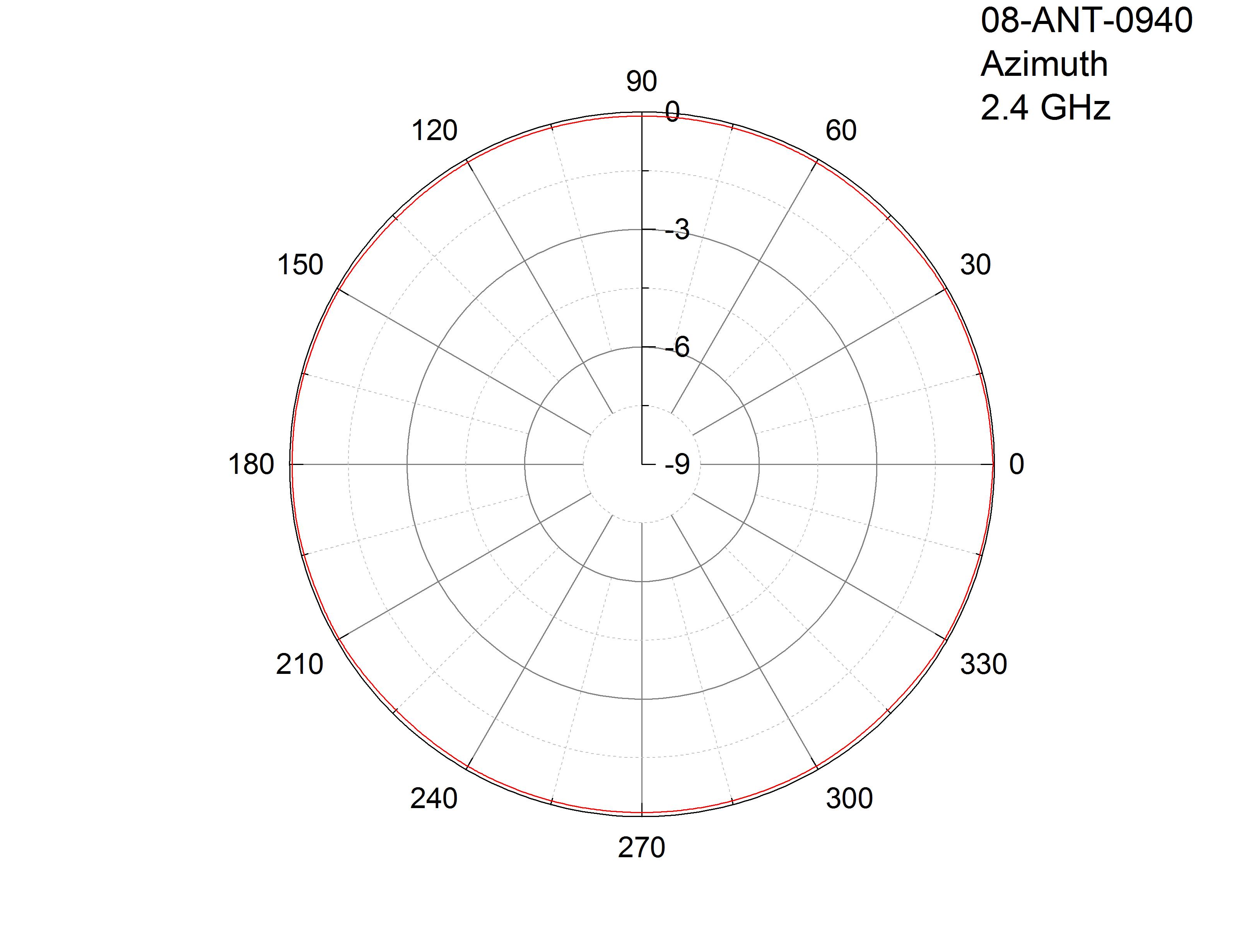 2 4ghz Mimo Antenna Outdoor