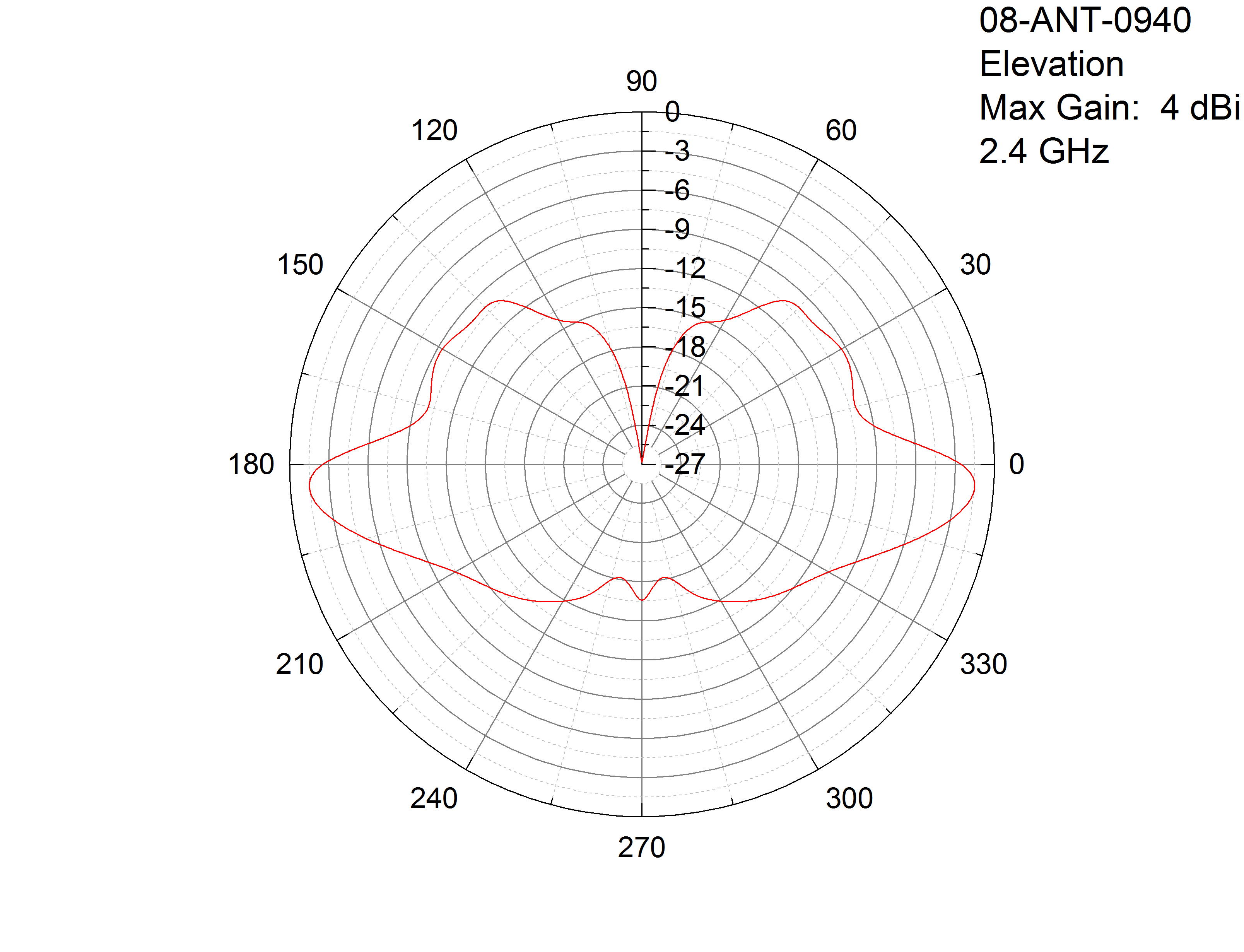 2 4ghz Mimo Antenna Outdoor