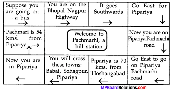 MP Board Class 8th Special English Chapter 17 Manav Sangrahalaya One of Its Kind 2