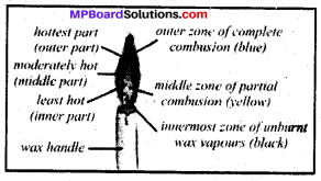 MP Board Class 8th Science Solutions Chapter 6 Combustion and Flame 2