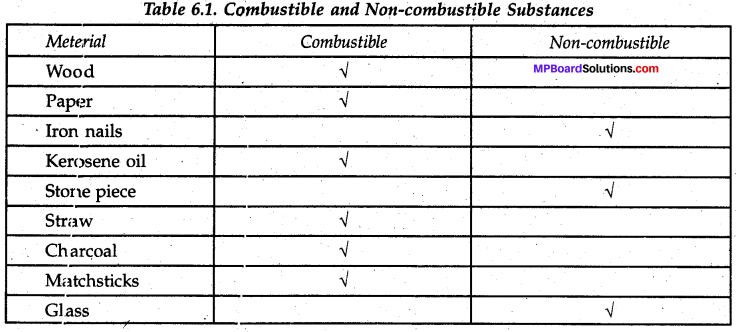 MP Board Class 8th Science Solutions Chapter 6 Combustion and Flame 5