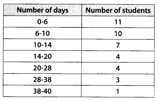 MP Board Class 10th Maths Solutions Chapter 14 Statistics Ex 14.1 15