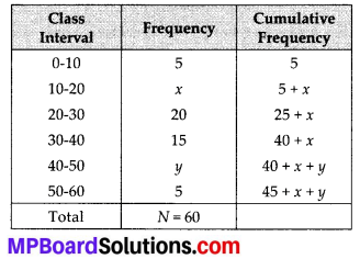 MP Board Class 10th Maths Solutions Chapter 14 Statistics Ex 14.3 6