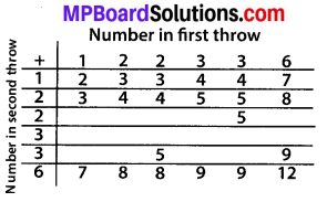 MP Board Class 10th Maths Solutions Chapter 15 Probability Ex 15.2 1