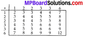 MP Board Class 10th Maths Solutions Chapter 15 Probability Ex 15.2 2